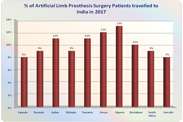 Artificial Limb Prosthesis Surgery India Low Cost