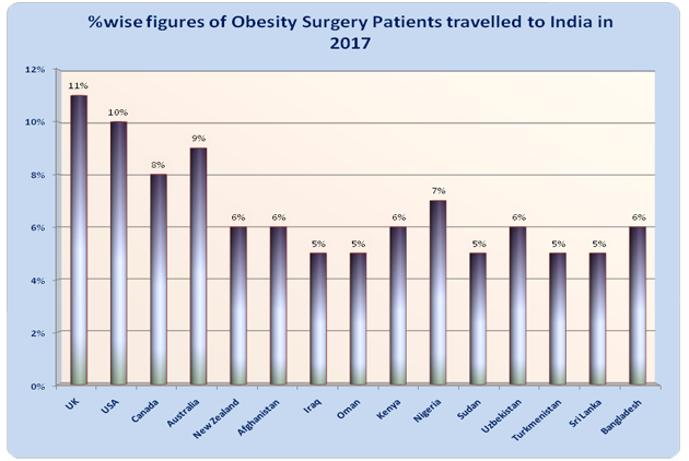 Best Obesity Surgery Surgeons Top Hospitals India