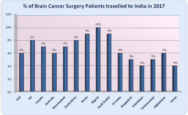What is COST of Brain Cancer Surgery In India| Best Brain