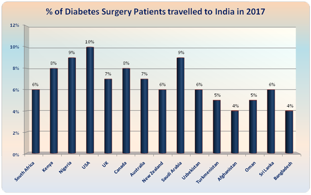 Diabetes Surgery Low Cost Benefits