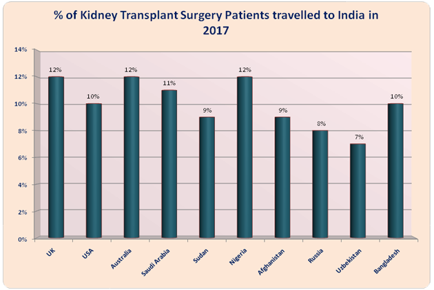 Kidney Transplant India Low Cost Advantages
