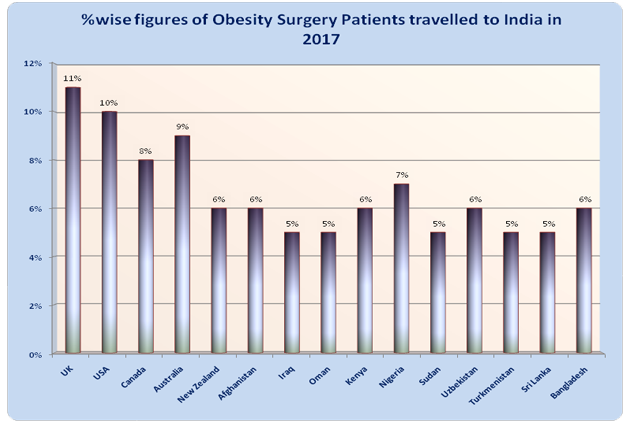 Obesity Surgery India Low Cost