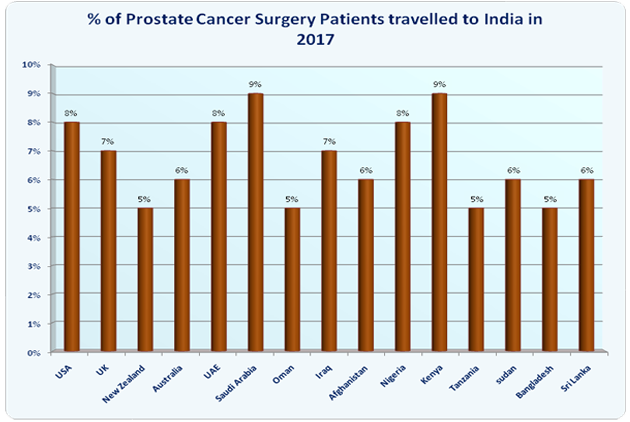 Prostate Cancer Surgery Treatment India Low Cost Benefits