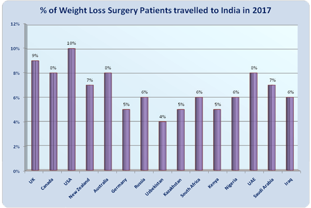Find Cost Of Weight Loss Surgery India Top Weight Loss Surgery